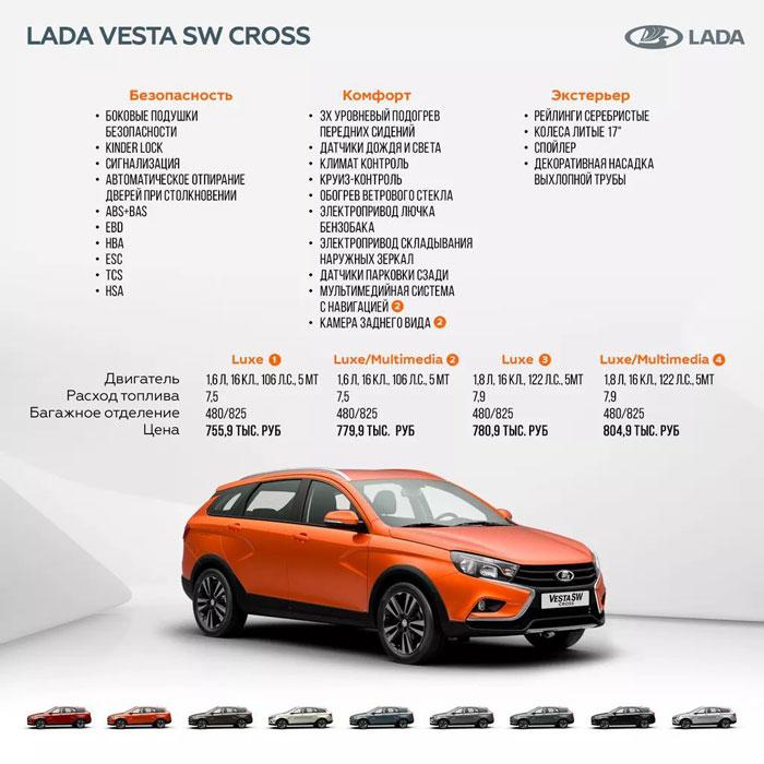 Цены и комплектации на универсал Лада Веста Кросс с механической коробкой передач